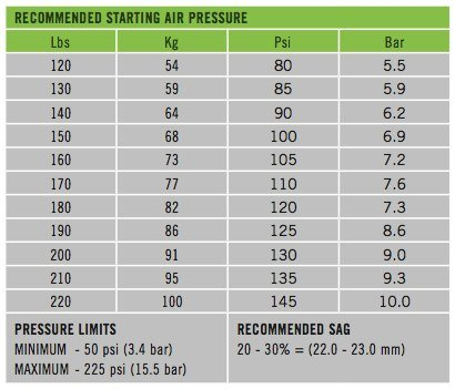 Air pressure chart for lefty speed carbon sl 110 - Atmospheric pressure conversion table ...