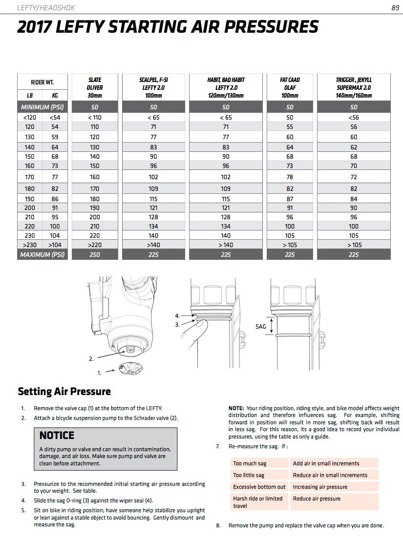 2017 Cannondale Lefty Suspension Air Pressure Chart